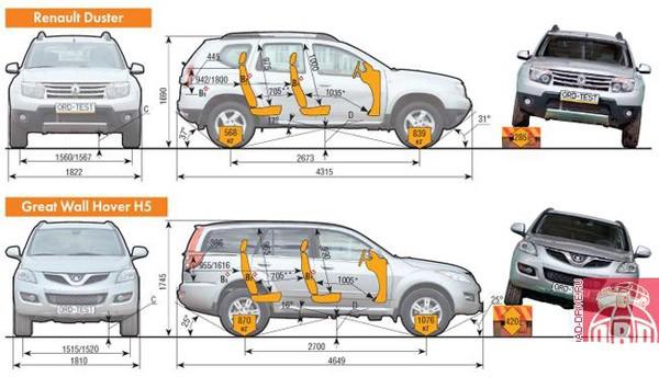 Сравнение габаритных размеров Renaul Duster и Great Wall Hover H5